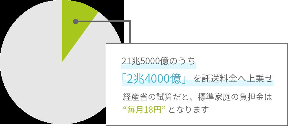参考:東京電力改革・1F問題委員会