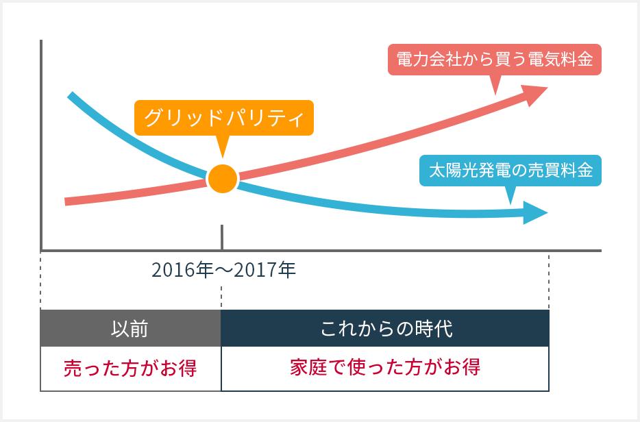 出展:~NEDO太陽光発電ロードマップ(PV2030+)を参照にしグラフ化